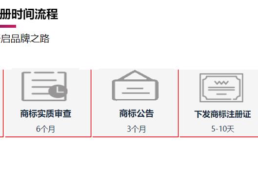 郑州惠济区商标注册时间流程